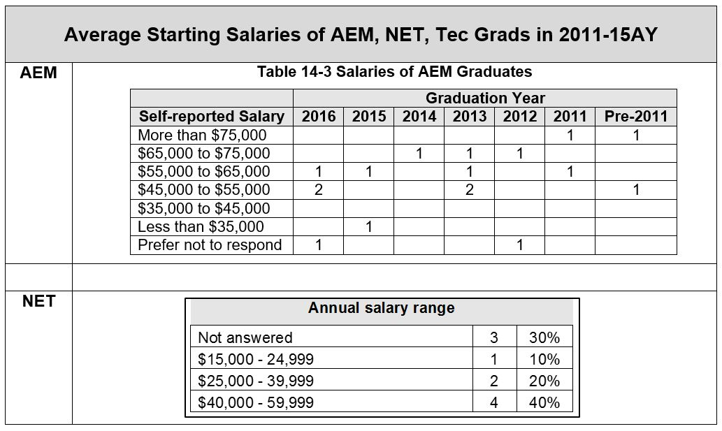Table of average starting salaries for graduates