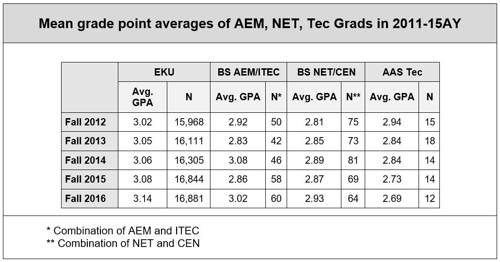 Table of mean grade point average, 2012-2016