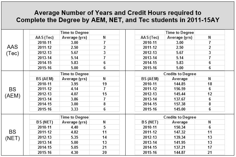 Table of average number of years to complete degree requirements