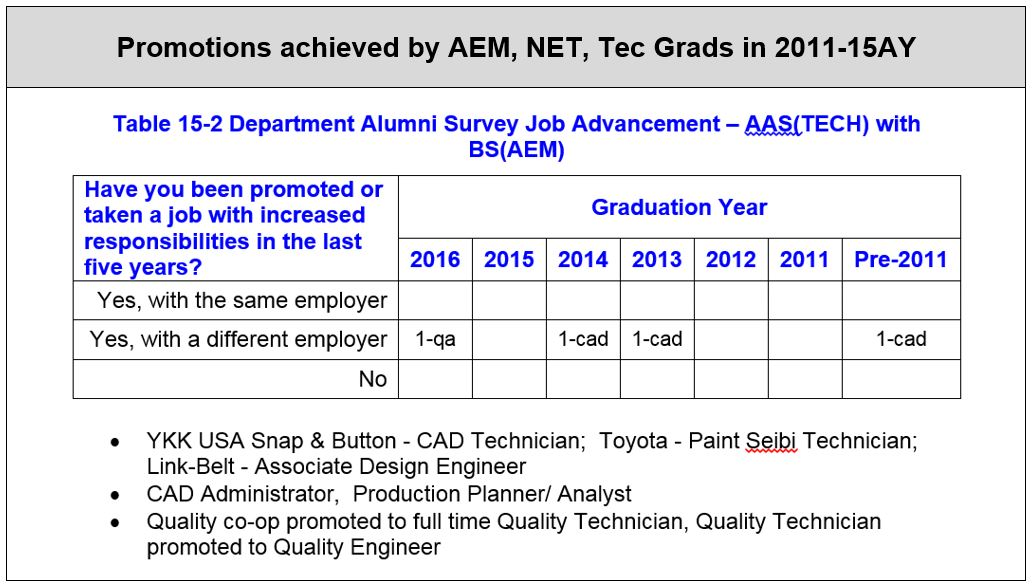 Table of promotions achieved by graduates